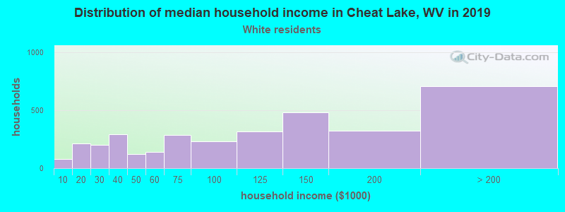 Cheat Lake household income for White non-Hispanic householders