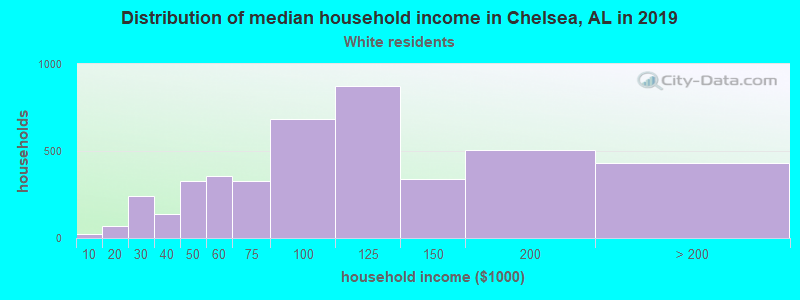 Chelsea household income for White non-Hispanic householders