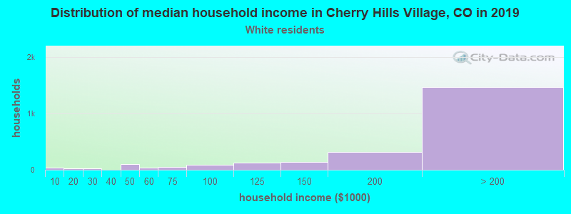 Cherry Hills Village household income for White non-Hispanic householders