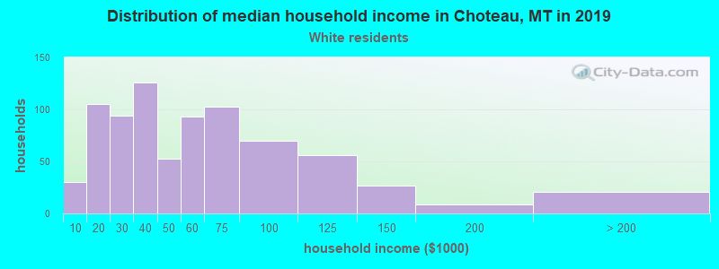 Choteau household income for White non-Hispanic householders