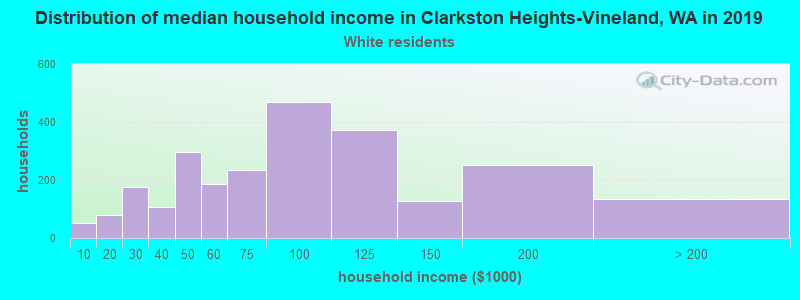 Clarkston Heights-Vineland household income for White non-Hispanic householders