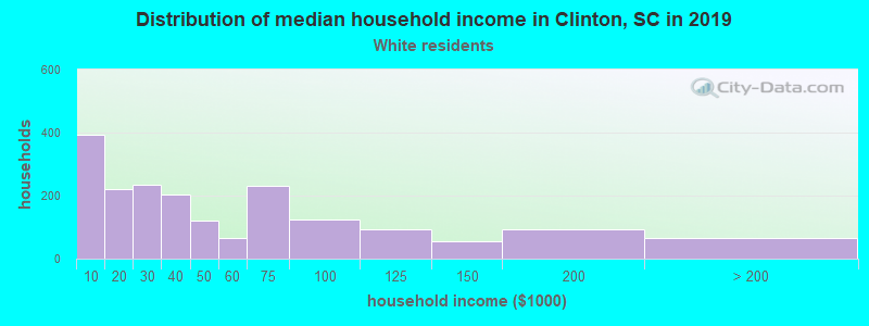 Clinton household income for White non-Hispanic householders