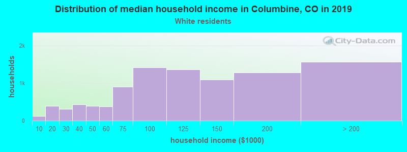 Columbine household income for White non-Hispanic householders