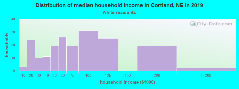Cortland household income for White non-Hispanic householders