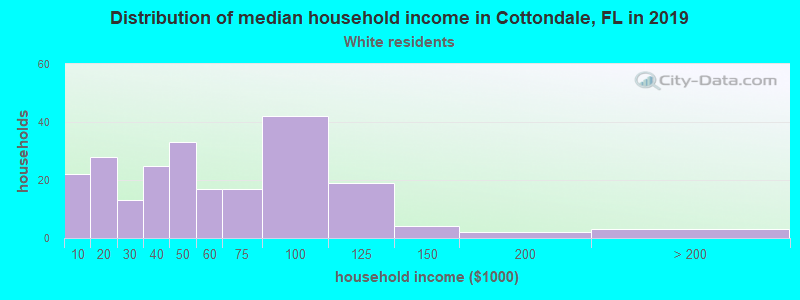 Cottondale household income for White non-Hispanic householders