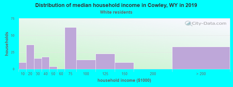 Cowley household income for White non-Hispanic householders