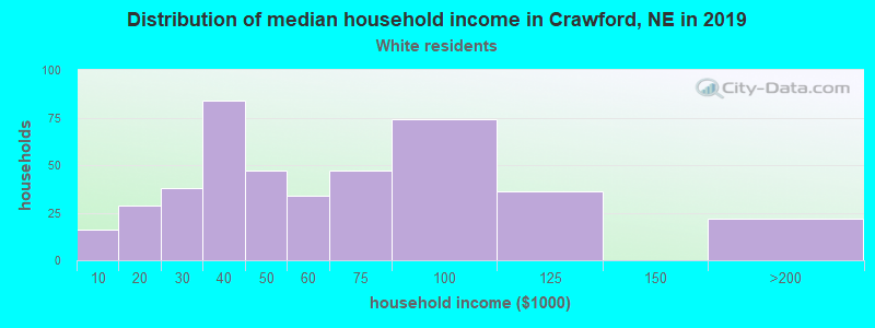 Crawford household income for White non-Hispanic householders