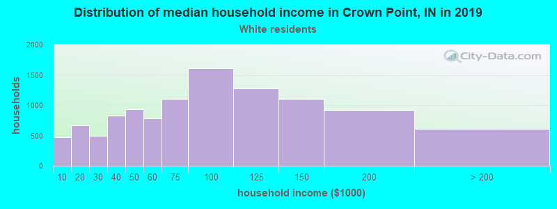 Crown Point household income for White non-Hispanic householders