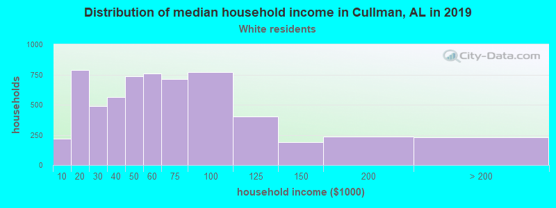 Cullman household income for White non-Hispanic householders