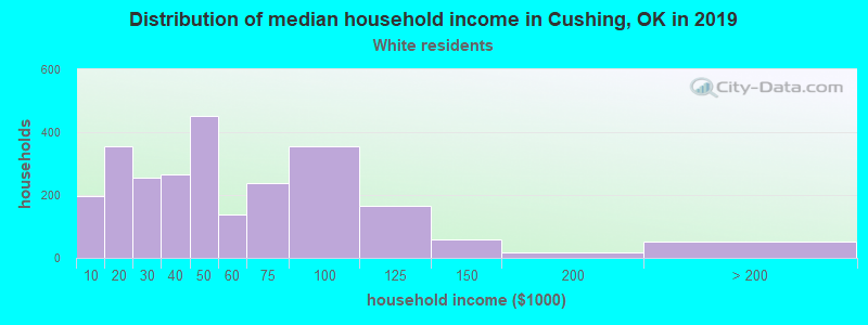 Cushing household income for White non-Hispanic householders