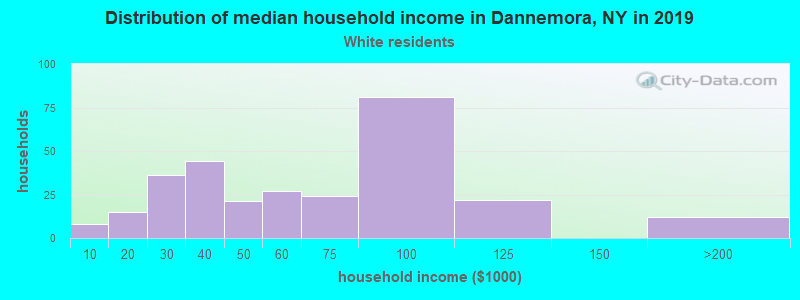 Dannemora household income for White non-Hispanic householders
