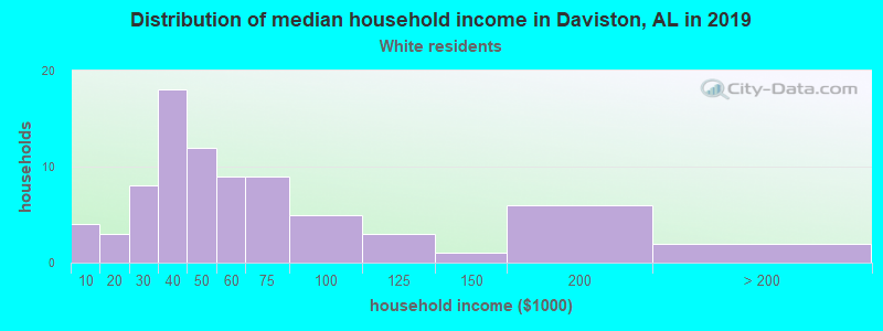 Distribution of median household income in Daviston, AL in 2019