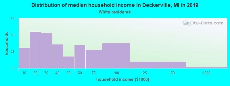 Deckerville household income for White non-Hispanic householders