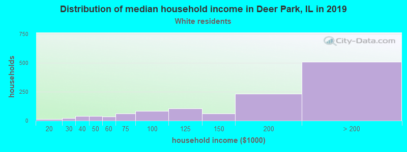 Deer Park household income for White non-Hispanic householders