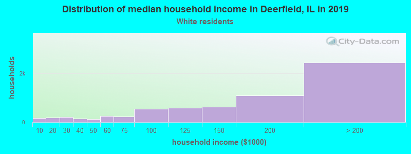 Deerfield household income for White non-Hispanic householders