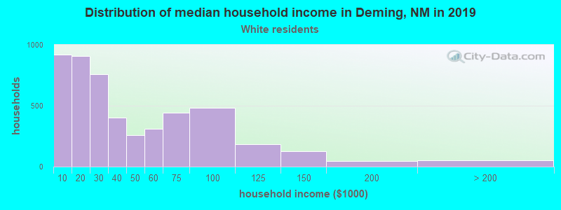 Deming household income for White non-Hispanic householders