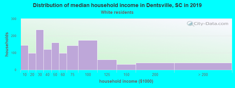 Dentsville household income for White non-Hispanic householders