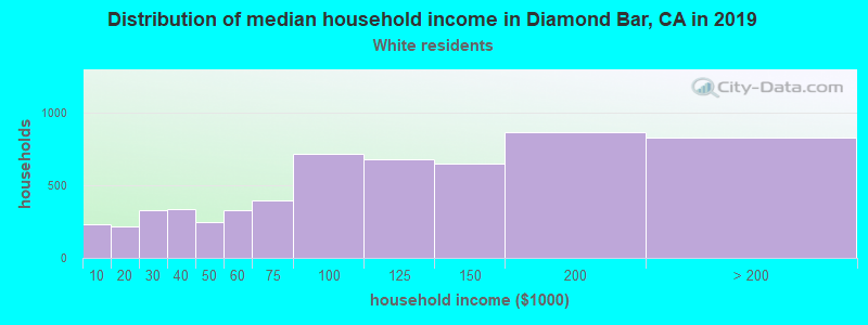 Diamond Bar household income for White non-Hispanic householders