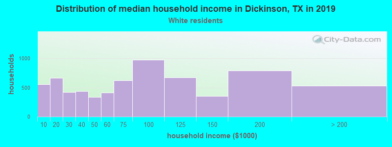 Dickinson household income for White non-Hispanic householders