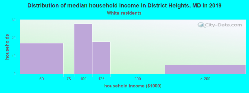 District Heights household income for White non-Hispanic householders