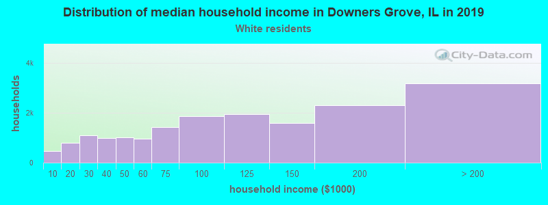 Downers Grove household income for White non-Hispanic householders