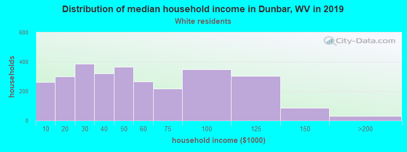 Dunbar household income for White non-Hispanic householders