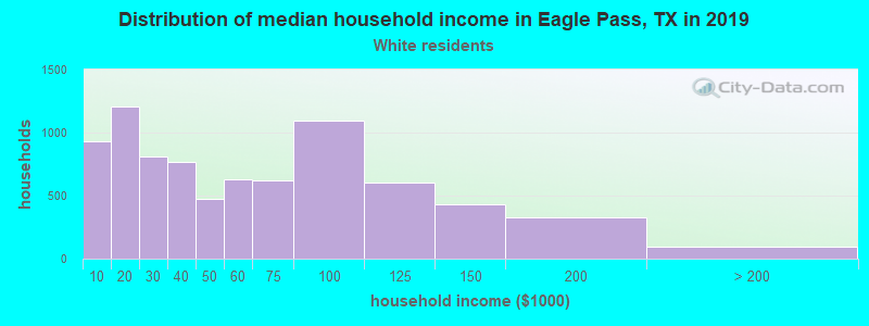 Eagle Pass household income for White non-Hispanic householders
