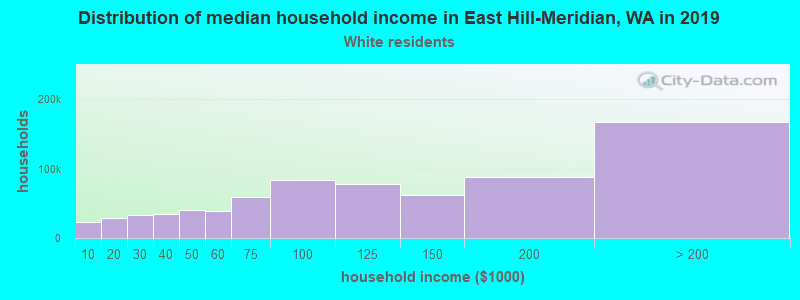 East Hill-Meridian household income for White non-Hispanic householders