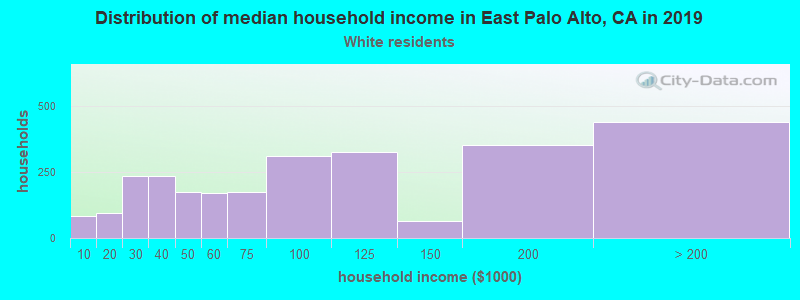 East Palo Alto household income for White non-Hispanic householders