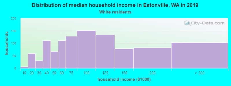 Eatonville household income for White non-Hispanic householders