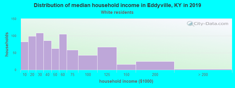 Eddyville household income for White non-Hispanic householders