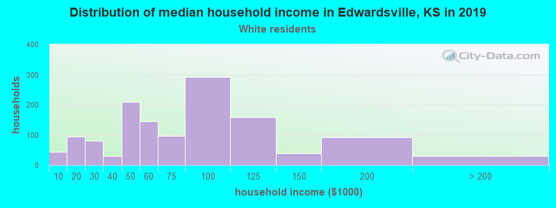 Edwardsville household income for White non-Hispanic householders
