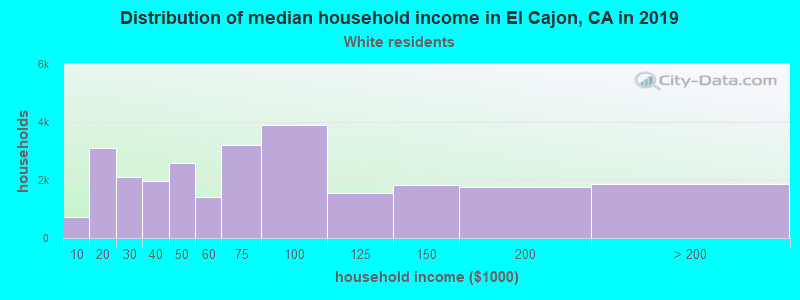 El Cajon household income for White non-Hispanic householders