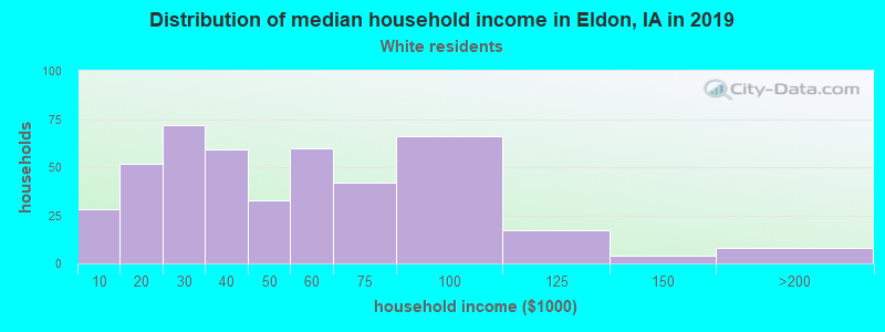 Eldon household income for White non-Hispanic householders