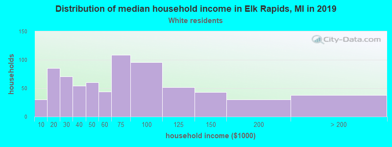 Elk Rapids household income for White non-Hispanic householders