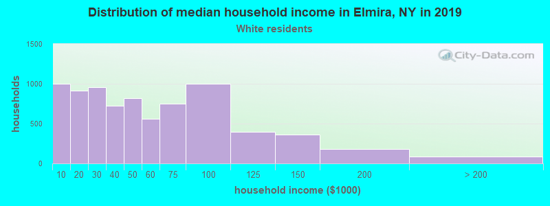Elmira household income for White non-Hispanic householders