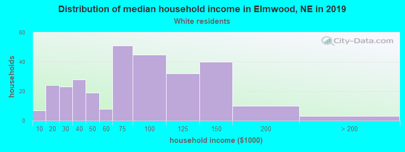 Elmwood household income for White non-Hispanic householders