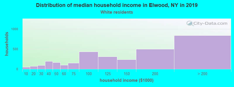 Elwood household income for White non-Hispanic householders