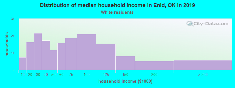 Enid household income for White non-Hispanic householders