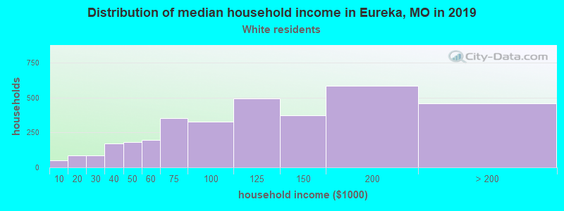 Eureka household income for White non-Hispanic householders
