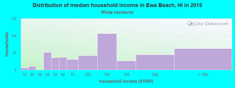 Ewa Beach household income for White non-Hispanic householders