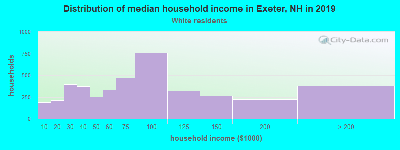 Exeter household income for White non-Hispanic householders