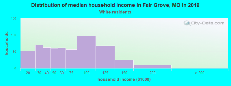 Fair Grove household income for White non-Hispanic householders