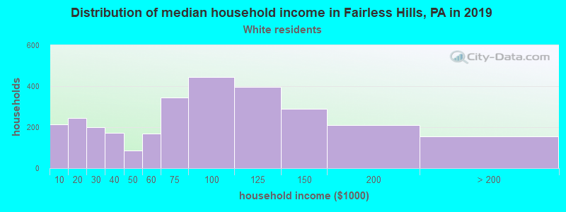 Fairless Hills household income for White non-Hispanic householders