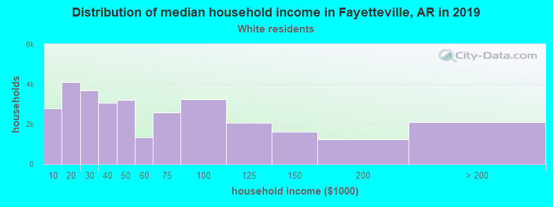 Fayetteville household income for White non-Hispanic householders