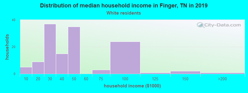 Finger household income for White non-Hispanic householders