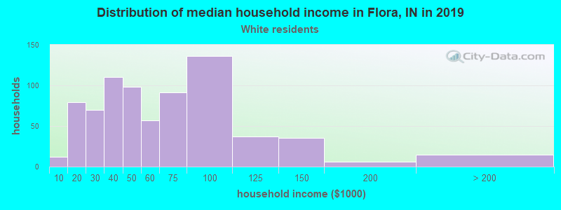 Flora household income for White non-Hispanic householders