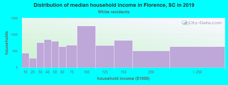 Florence household income for White non-Hispanic householders