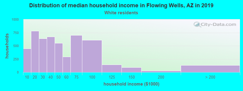 Flowing Wells household income for White non-Hispanic householders