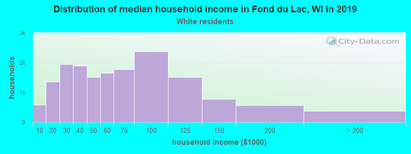 Fond du Lac household income for White non-Hispanic householders